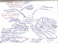 Hand drawn post-meeting mind map