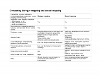 Table comparing dialogue mapping and causal mapping