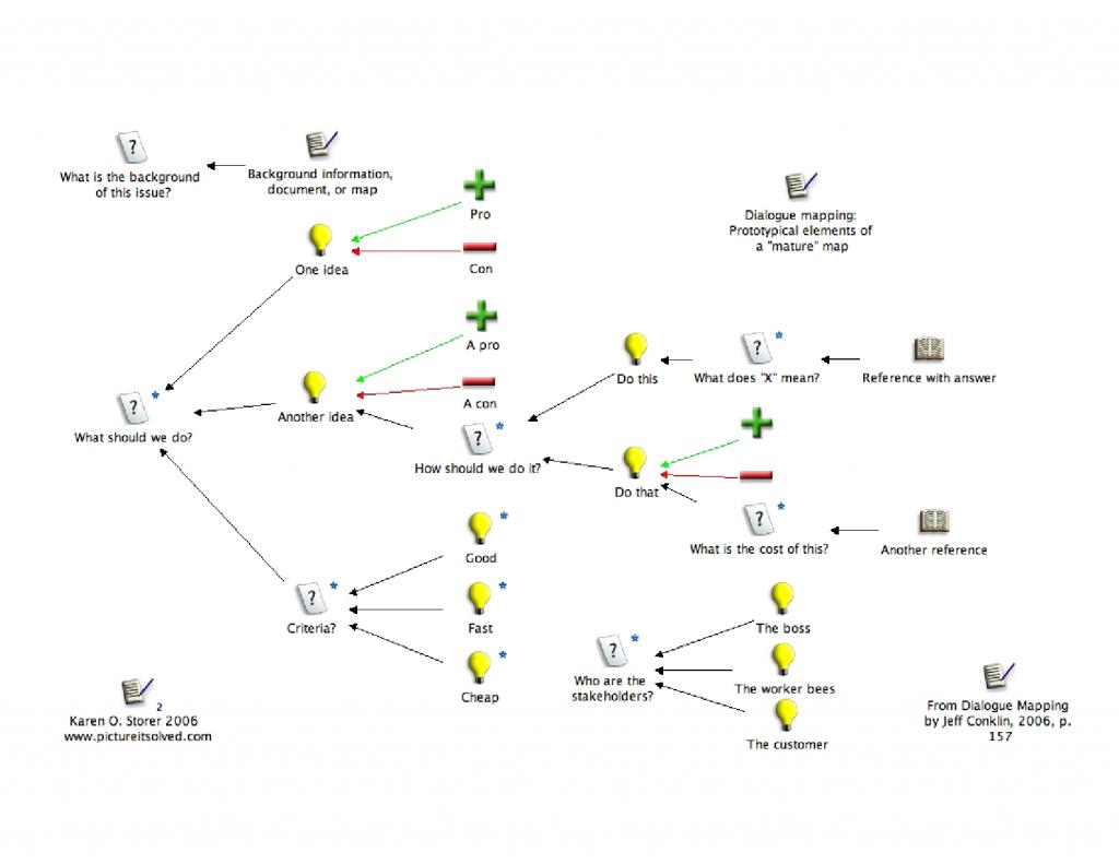"A prototypical ""mature"" dialogue map"