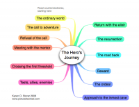 Mind map of the 12 classic stages of the hero's journey