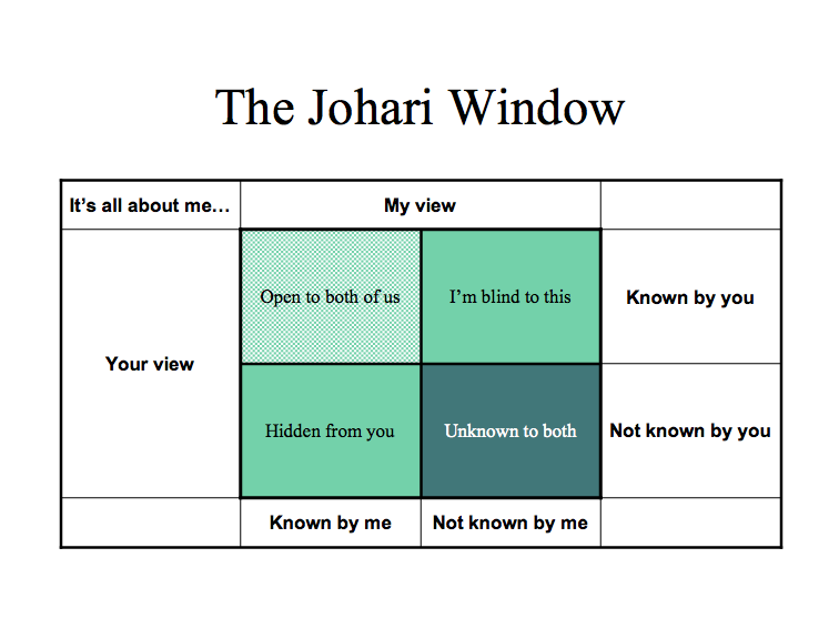 Johari window cartoon images for Fenetre johari