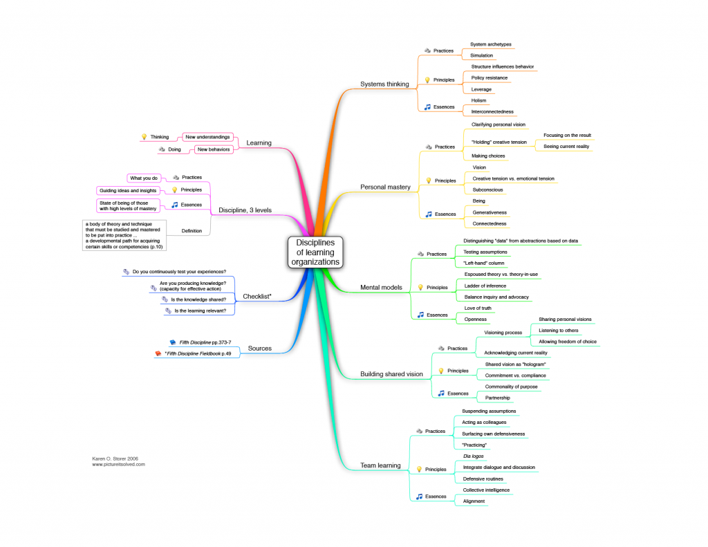 Mind map of learning organization disciplines