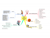 Initial mind map for marketing options analysis