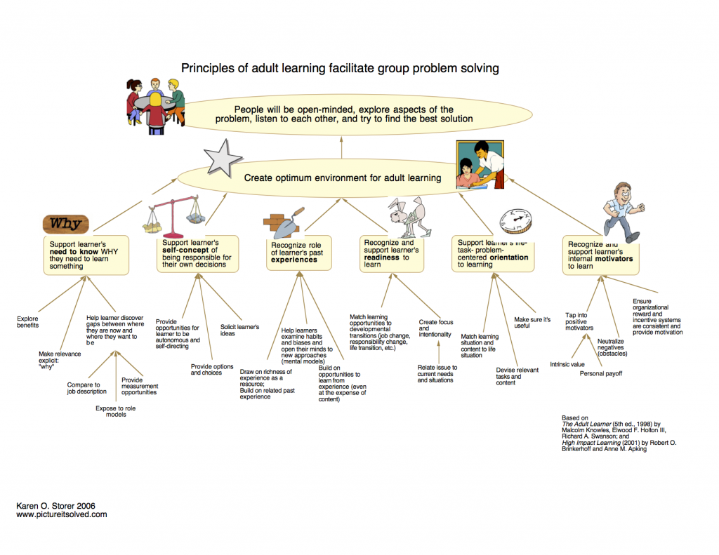 Causal map illustrating application of adult learning principles