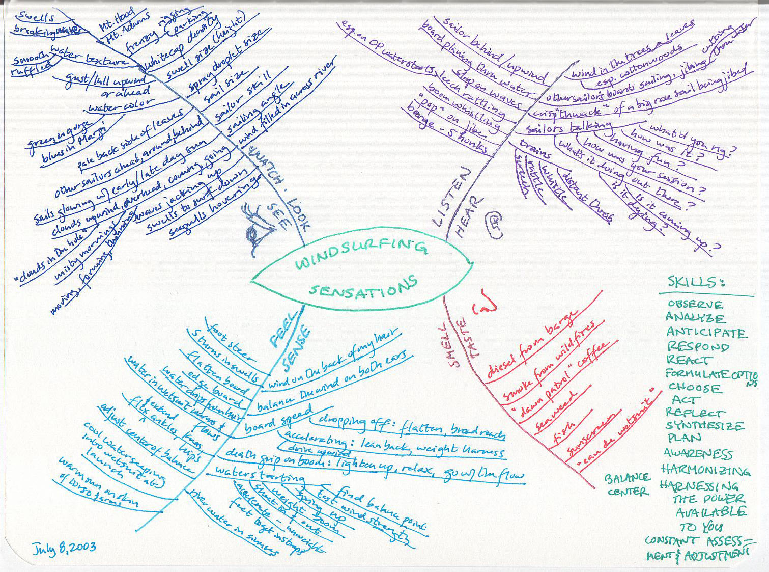 Hand drawn mind map of windsurfing sensations