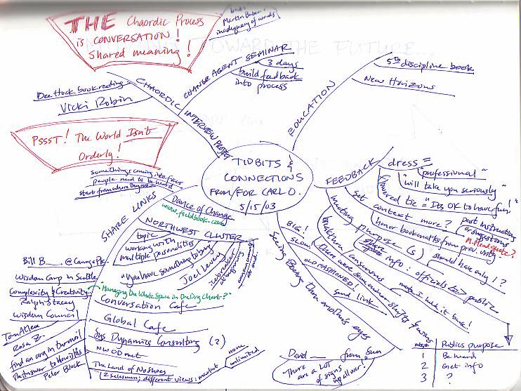 digital photo organizing ideas - Mind Maps