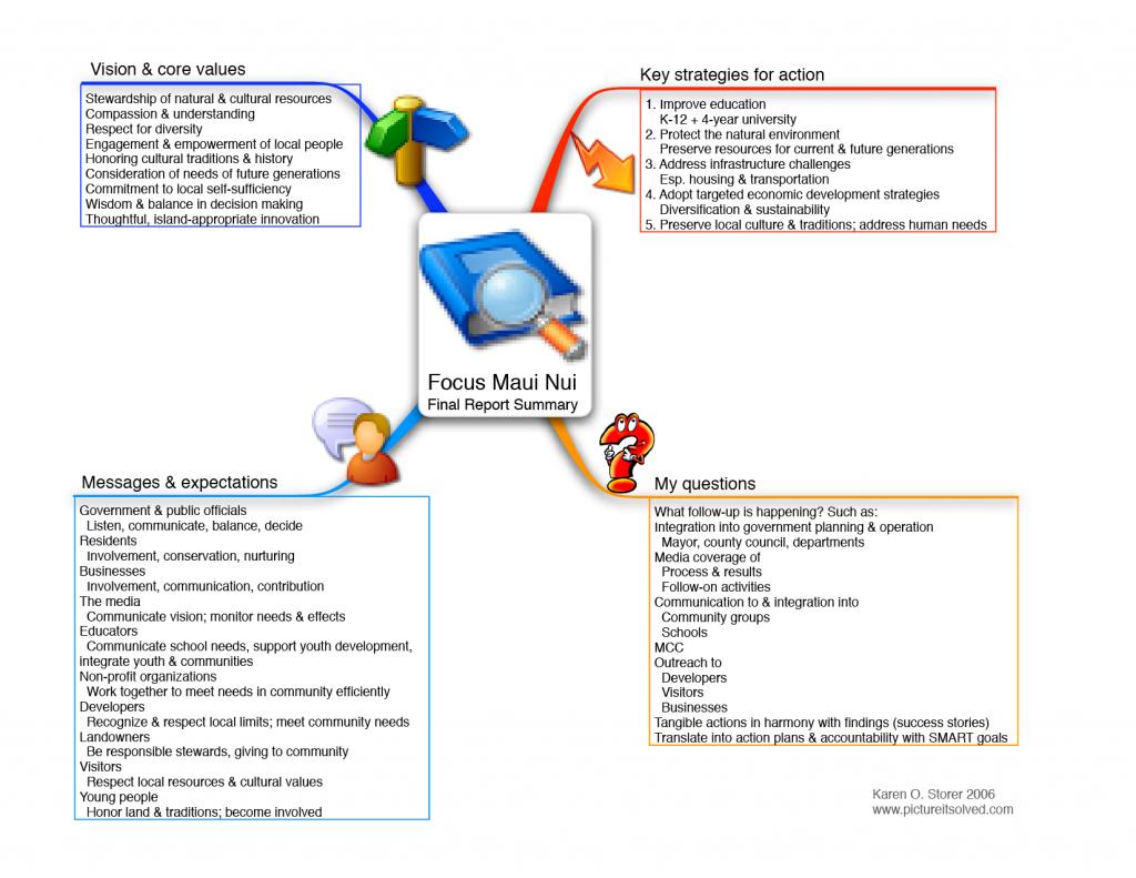 Peter senge schools that learn summary plan