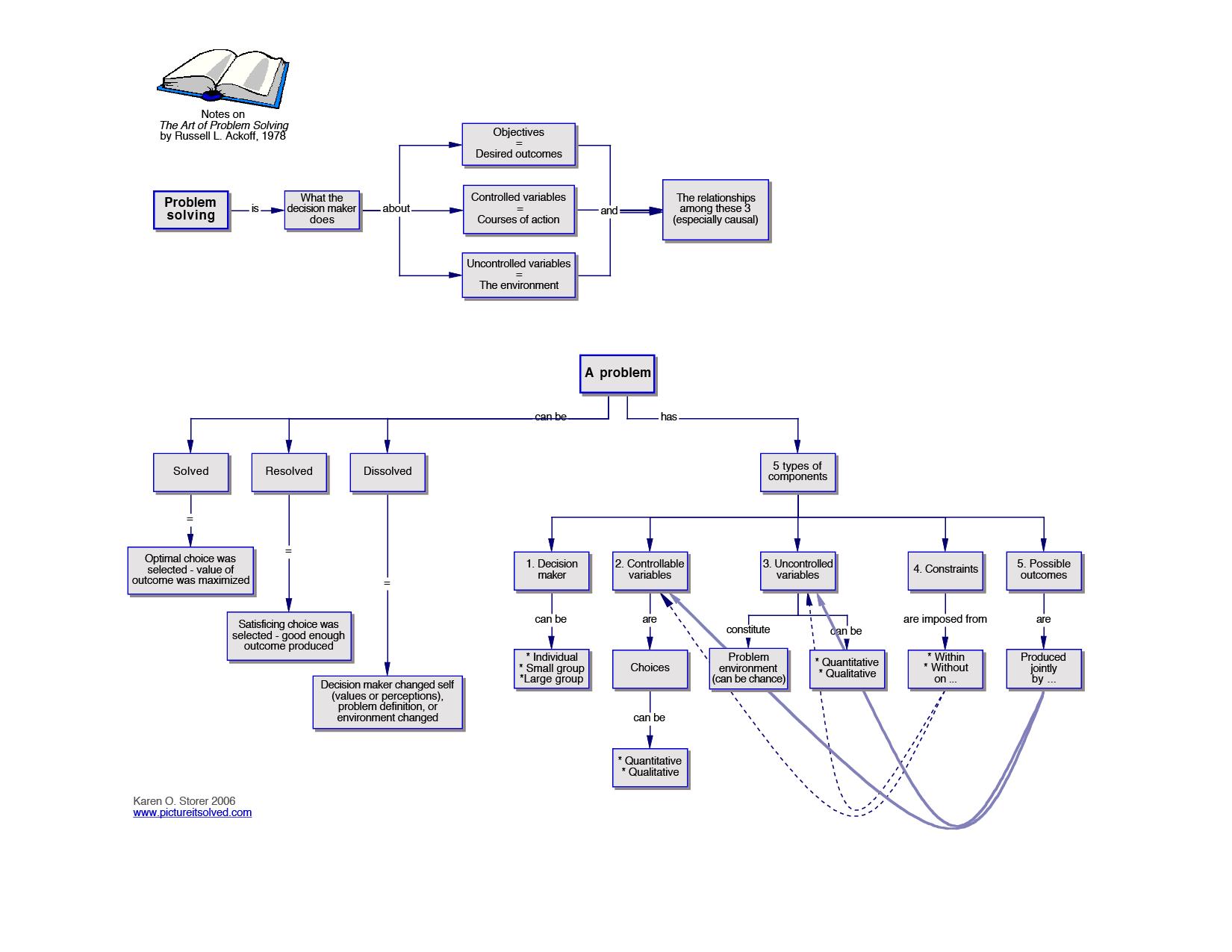 Concept Map Com.Concept Maps Picture It Solved