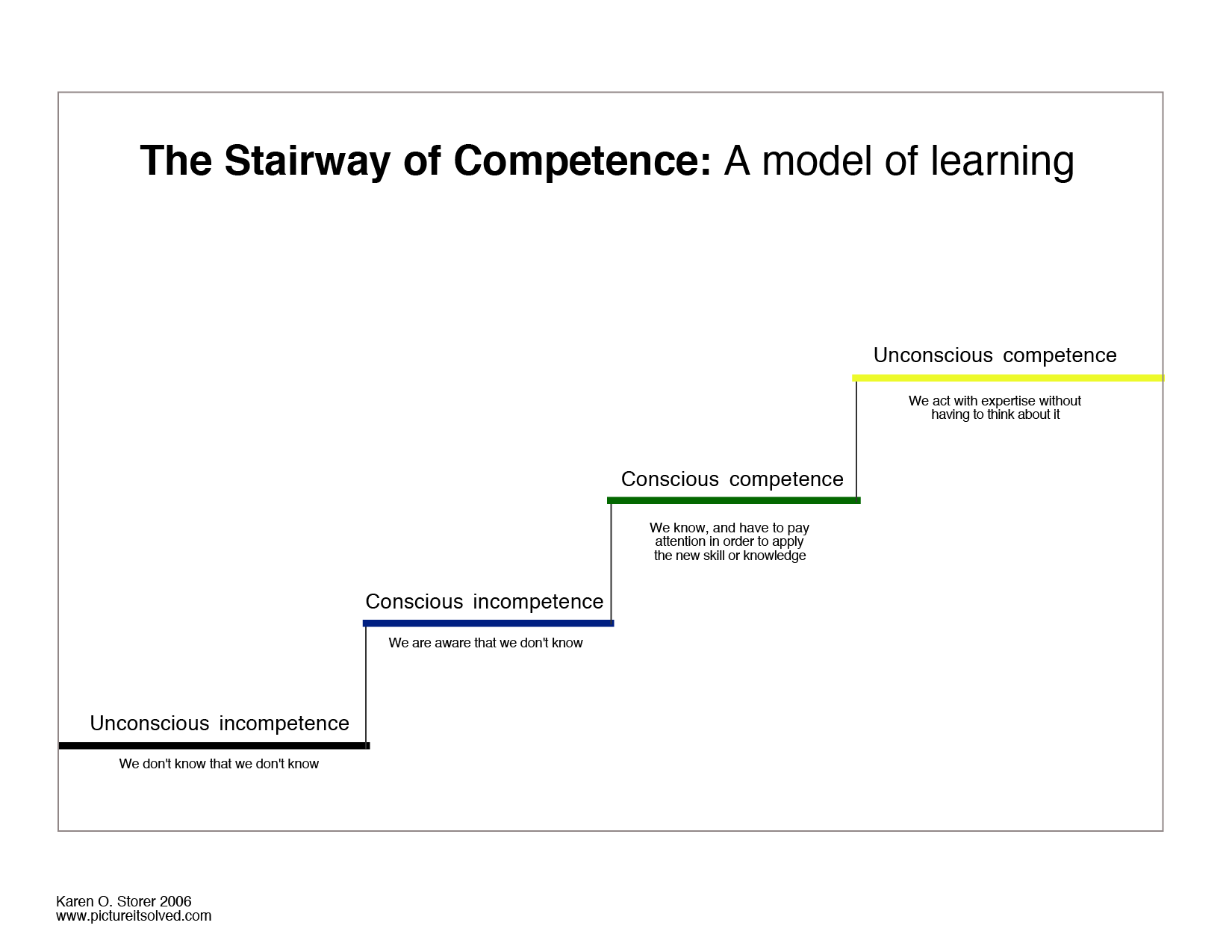 concept diagram of the stairway of competence model of learning