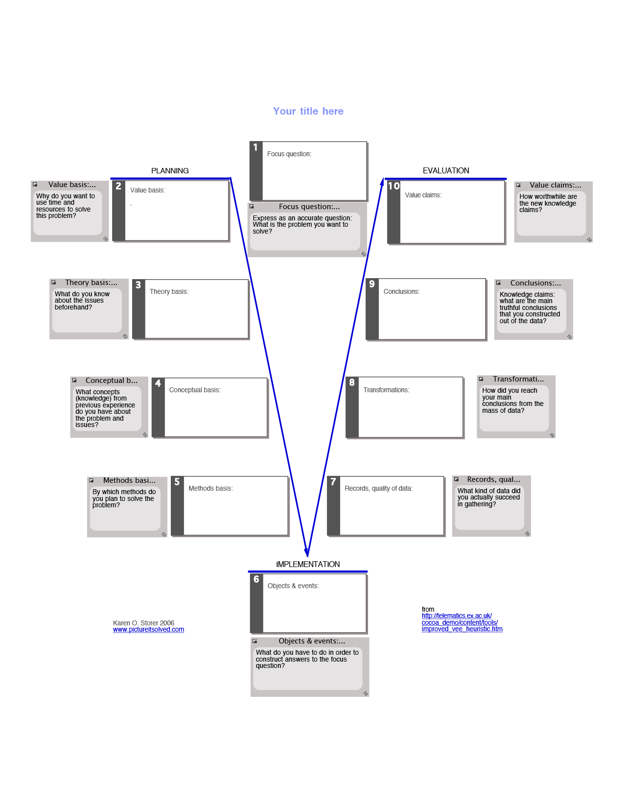 Vee diagrams picture it solved template for a vee diagram with each component explained ccuart Choice Image