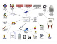Resume in mind map form